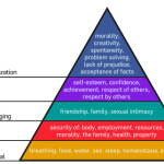 Maslow from Wikipedia